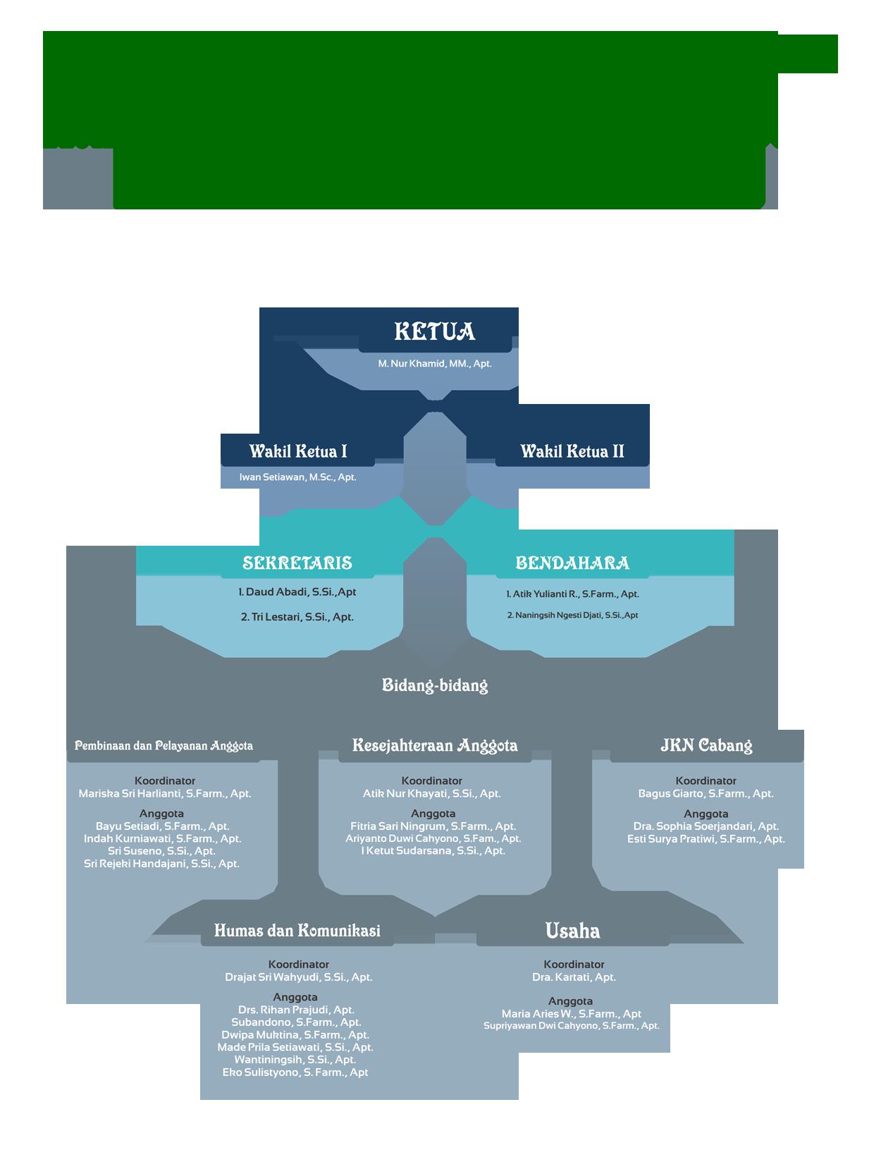 stuktur-organisasi-2014-2018